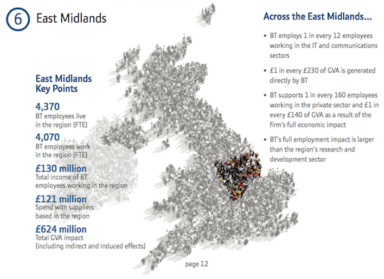 Impact of BT on Lincolnshire's economy