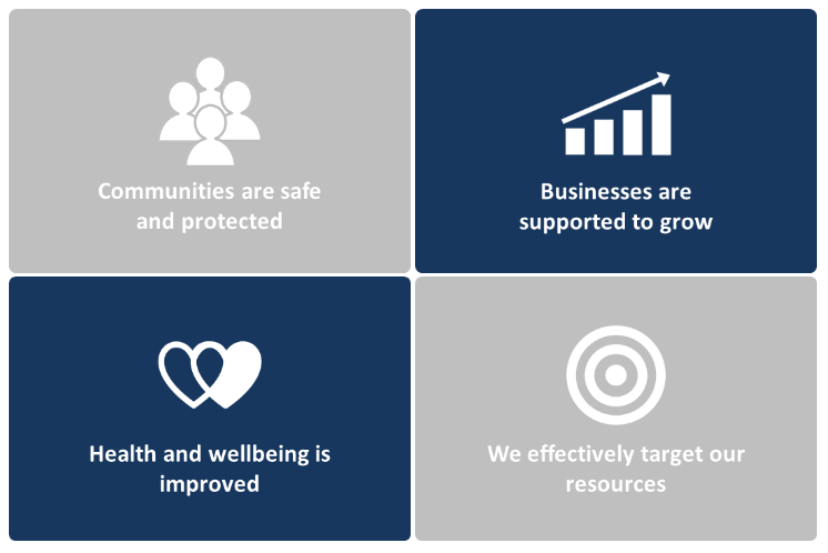 Lincolnshire County Council Business Plan & Performance